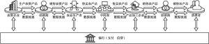 图6-5 农业金融场景分布在整个产业链条上