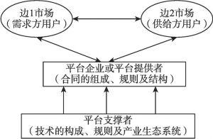 图6-7 平台经济运作的基本模式