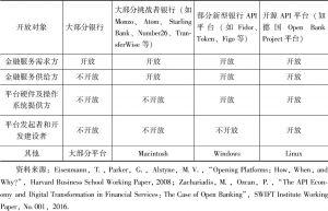 表6-1 开放金融的不同类型