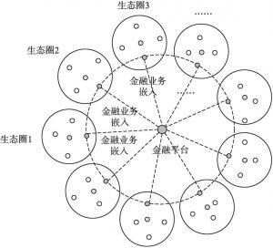 图6-8 通过融入各个外部生态圈来打造自我生态