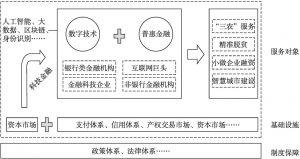 图8-4 我国数字普惠金融生态系统