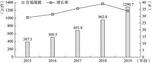 图8-6 2015~2019年我国云计算市场规模及其增长率