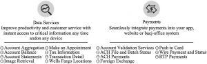 图9-3 富国银行API开放平台