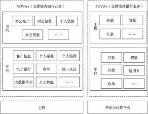 """图9-4 工商银行""""主机+开放平台""""双核心技术架构"""