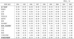 表4-4 外币债务占总债务的比重,1994~2002