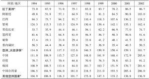 表4-7 总债务占GDP的比重,1994~2002