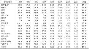 表5-3 未清偿的国内债务,1994~2002(占GDP的比重)
