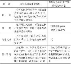 表7-1 银行货币错配的监管原则和规定