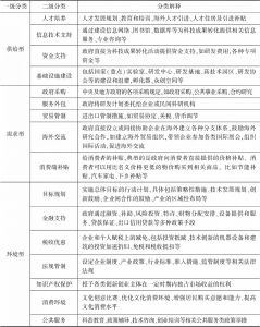 表2 政策工具分类及解释
