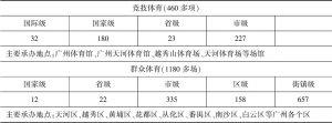 表1 2019年广州市体育赛事统计