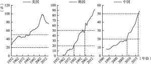 图5 美国、韩国和中国居民部门杠杆率对比