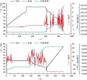 图12 电流、SOC、里程随时间变化的曲线
