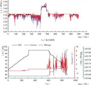 图15 电压,电流、SOC、里程随时间的变化曲线