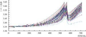 图19 各单体随时间的电压变化曲线