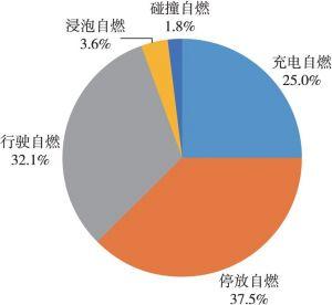 图7 事故场景统计