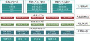 图2 交通管理大数据对外服务平台架构