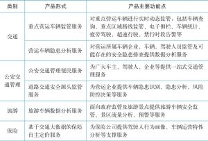 表1 数据应用产品