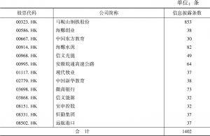 表1 在香港上市交易的安徽上市公司2019年度信息披露概况