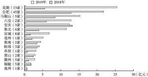 图11 2019年和2018年各城市上市公司对外投资规模平均值对比
