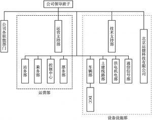 图3 北京燕房线运维管理架构示意