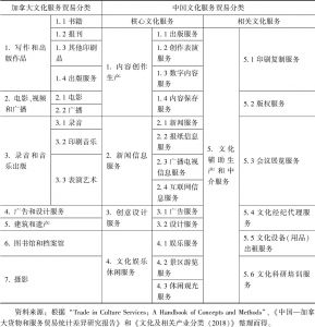 表1 加拿大和中国的文化服务贸易分类对比