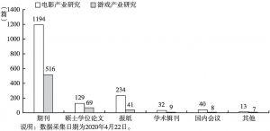 图13 CNKI数据库电影产业研究和游戏产业研究主要类型中文文献数量对比