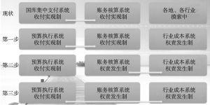 图3 中小学校教育经费管理模型