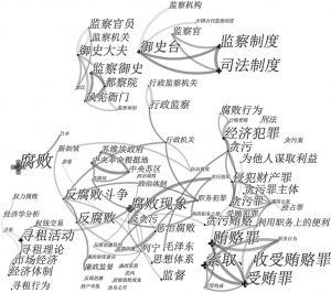 图3 1989~1998年样本文献关键词共现网络