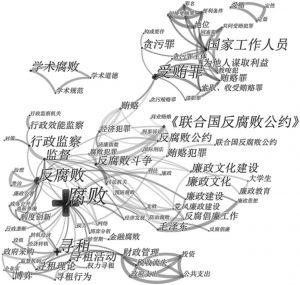 图4 1999~2008年样本文献关键词共现网络