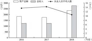 图1 2016~2018年北京市创意设计服务业总体规模发展趋势