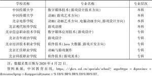 表12 北京开设的游戏相关专业及院校