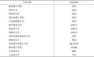 表13 开设游戏研究专业的部分海外高校