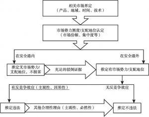 图7-1 R-M-C分析范式