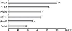 图8 影响受访者流入新加坡的因素比例