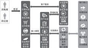 图6 自由交易型场景