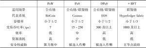 表5 共识机制对比