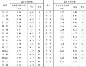 表3 2019年全国31个省、区、市农村贫困指数及排名