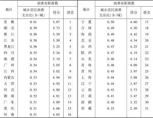 表6 2019年全国31个省、区、市消费差距指数及排名