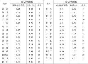 表3 2019年全国31个省、区、市收入分配指数及排名