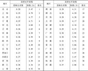 表4 2019年全国31个省、区、市消费水平指数及排名