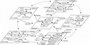 图3-1 仿真模型框架及子系统关系示意