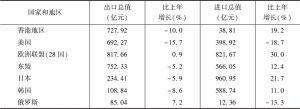 表1 2019年广州市对主要国家和地区进出口总值及其增长速度
