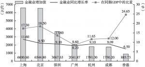 图1 七大城市金融业发展现状