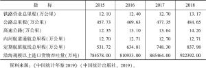 表9 中国交通基础设施建设基本情况