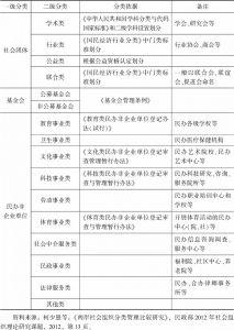 表1-4 我国社会组织分类体系