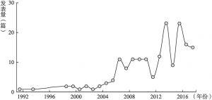 图1.1 相关文献发表数量年度分布(思想政治教育研究方法论)