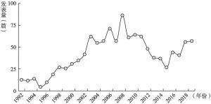 图1.2 相关文献发表数量年度分布(经济学)