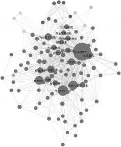 图1.5 思想政治教育研究方法论关键词共现分析