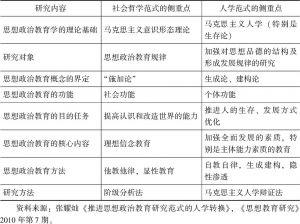 表1.1 社会哲学范式与人学范式的侧重点