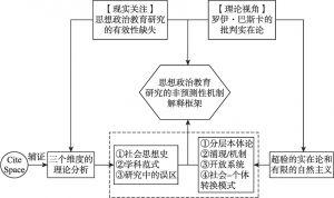 图1.6 本书的框架
